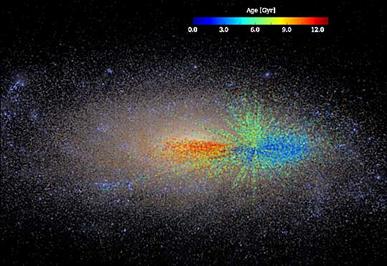 gráfico de crescimento da Via Láctea