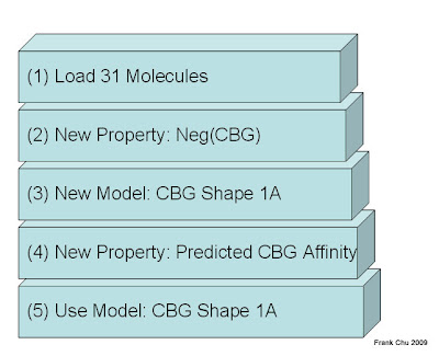 使用SOMFA預測分子活性的五個步驟