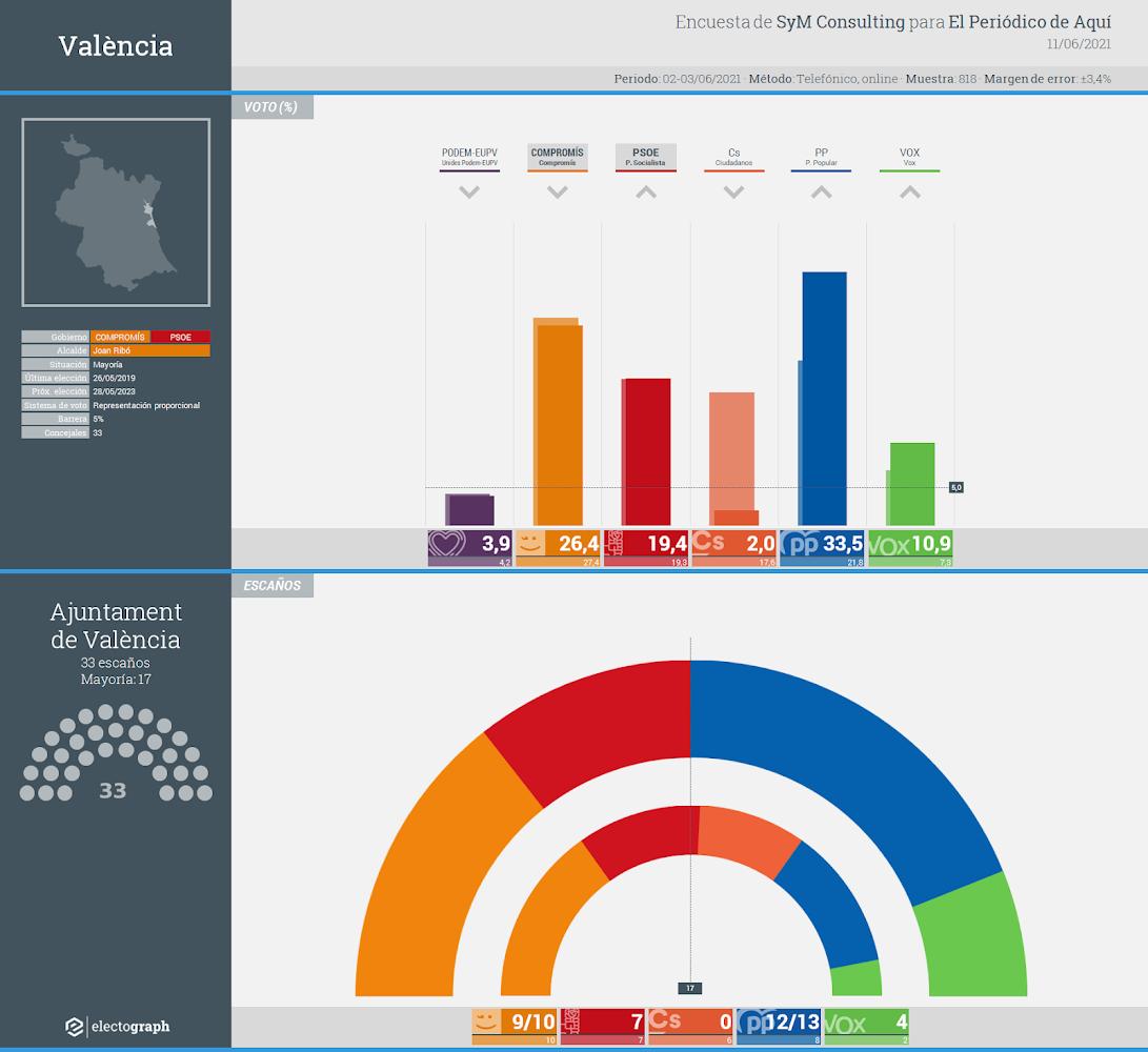 Gráfico de la encuesta para elecciones municipales en València realizada por SyM Consulting para El Periódico de Aquí, 11 de junio de 2021