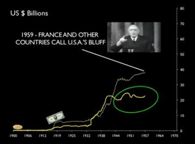 1959 - France call USA's bluff - Bitcoin Is Scam