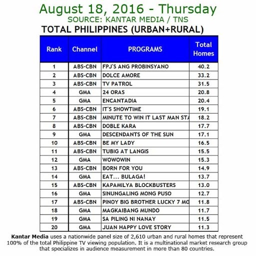 Kantar Media National TV Ratings - Aug 18, 2016