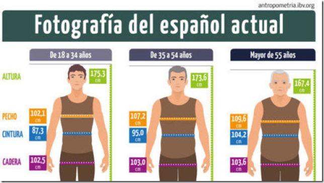 no-muy-alto-y-con-sobrepeso-asi-es-el-hombre-espanol-medio