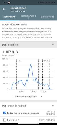 Número de descargas totales
