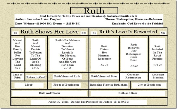 Ruth Structure Chart