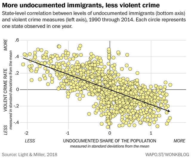 Bivariate Longitudinal Associations Between Undocumented Immigration and Violent Crime, 1990–2014. This graph shows state-l;evel correlation between levels of undocumented immigrants (bottom axis) and violent crime measures (left axis). Each circles represents one state observed in one years. Data are from Light and Miller, 2018 / Criminology. Graphic: The Washington Post / Wonkblog