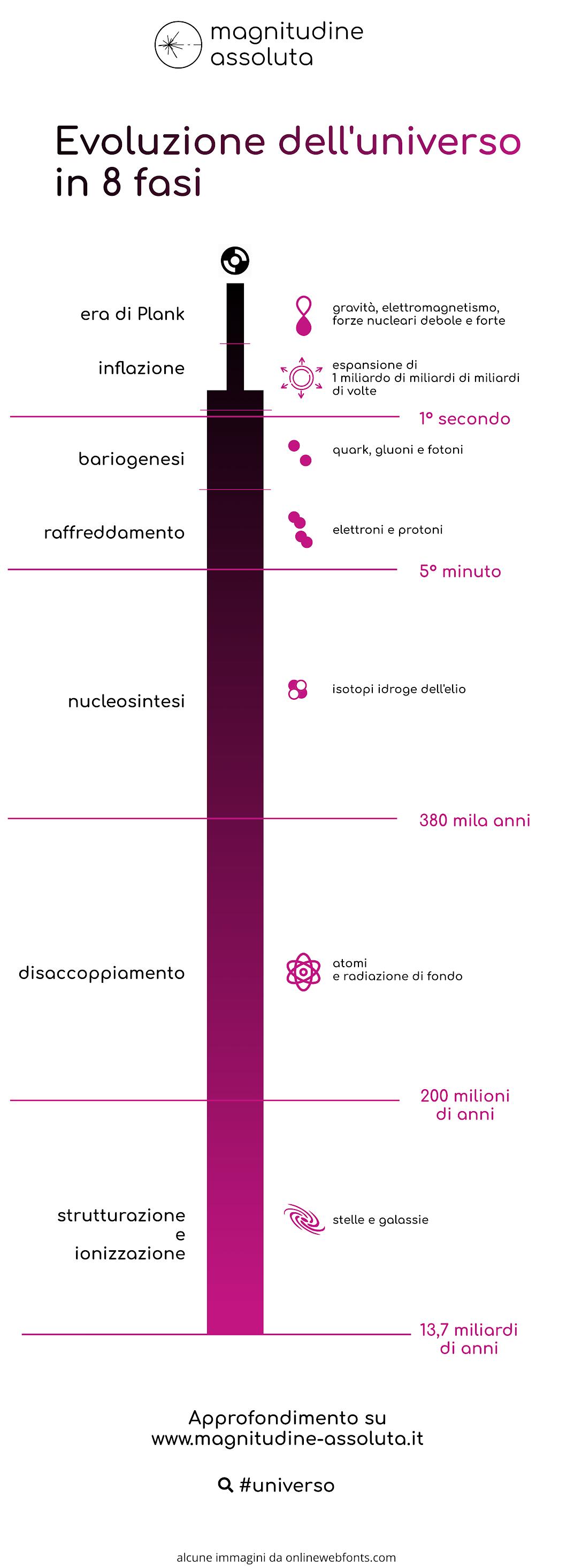 Rappresentazione grafica delle 8 fasi principali in cui si è sviluppato l'universo durante il Big Bang. Credits www.magnitudine-assoluta.it