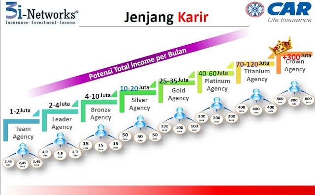 Jenjang Karir Bisnis CAR 3i Networks