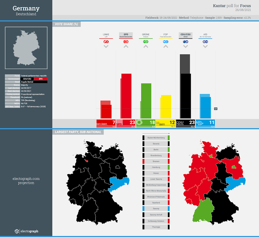 GERMANY: Kantar poll chart for Focus Magazine, 26 August 2021
