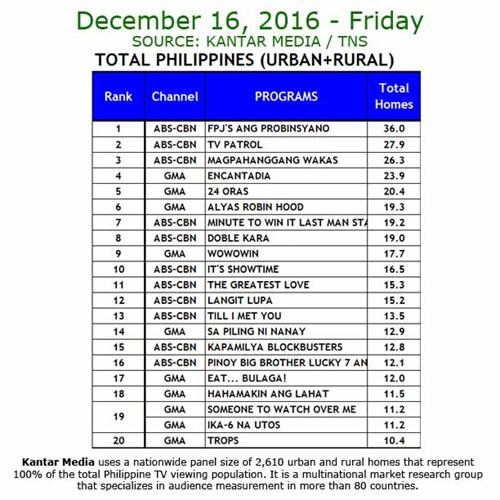 Kantar Media National TV Ratings - Dec 16, 2016