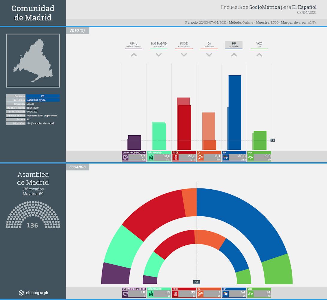 Gráfico de la encuesta para elecciones autonómicas en la Comunidad de Madrid realizada por SocioMétrica para El Español, 8 de abril de 2021