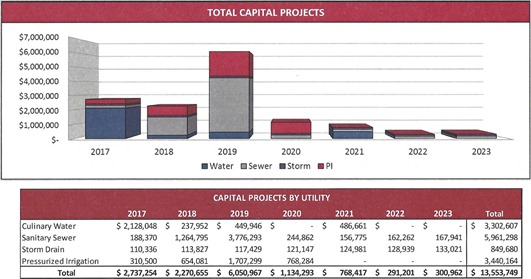2016-02-16 Utility Capital Project