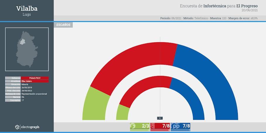 Gráfico de la encuesta para elecciones municipales en Vilalba realizada por Infortécnica para El Progreso, 20 de junio de 2021