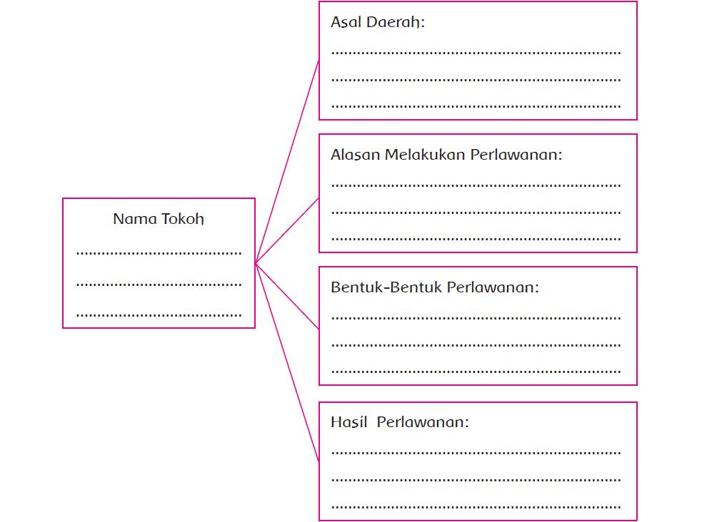 Kunci Jawaban Halaman 32, 33, 35, 37, 41, 42, 43 Tema 7 Kelas 5