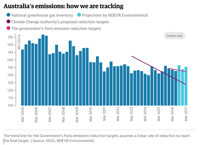 Australia carbon emissions, 2005-2017. Graphic: The Guardian / NGGI / NDEVR Environmental