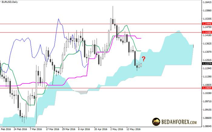 Ide Trading dan Analisa Chart Mingguan