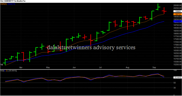 BANKNIFTY - OHLC Six Months_1w 2016-09-16 165902