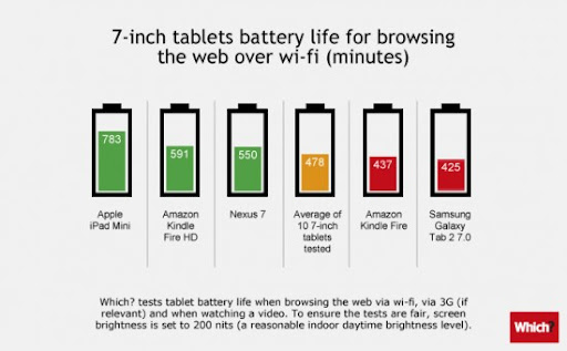 iPad mini dominates in tablet battery tests