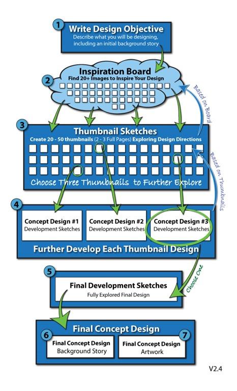 [Concept-Design-Process-v2-4%5B9%5D]