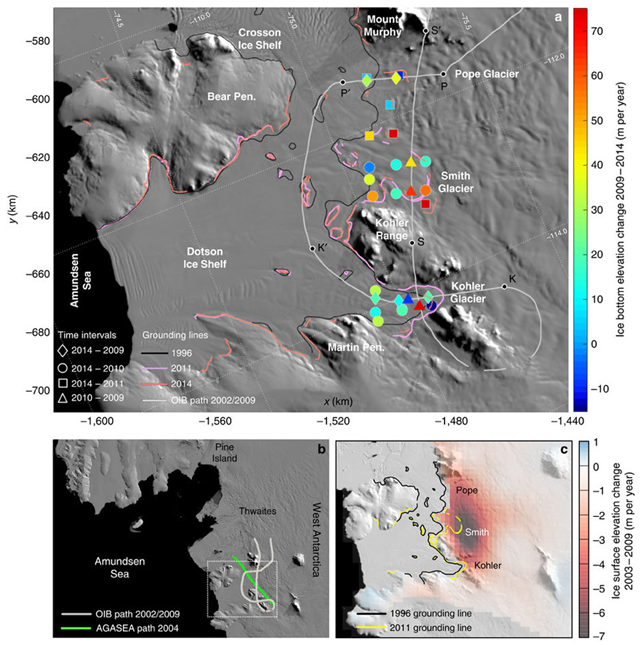 (a) The repeat flight path of the 2002 and 2009 Operation IceBridge (OIB) campaigns, with the letters S-S′, P-P′ and K-K′ marking the endpoints of the profiles in Figs 2, 3, 4. Colour scale shows bottom ice elevation changes at crossover locations of non-repeating OIB tracks between the years 2009 and 2014. At each crossover location, the bottom elevation of the earlier year is subtracted from that of the latter, hence positive values indicate bottom ice loss. The differences found are then averaged over the length of the time interval to facilitate comparisons. Uncertainty varies between ∼35 m per year for the 1-year interval to ∼7 m per year for the 5-year interval (Methods). Grounding lines are from refs 13 and 19, and background image is from the 2008–2009 MODIS Mosaic of Antarctica50 (MOA). (b) The study area of Fig. 1a located on a map of the ASE region by the white rectangle showing the flight paths analysed here of the 2002 and 2009 OIB campaigns, and the 2004 AGASEA campaign along the Smith-Kohler glacier trunk. (c) Surface lowering rates for the period 2003–2009 adapted from ref. 1. The authors used ICESat-1 measurements with the necessary corrections, with ATM and other data products applied as additional constraints to the surface shape and elevation time series. Graphic: Khanzendar, et al., 2016 / Nature Communications