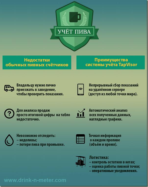 инфографика, учёт пива, система учёта