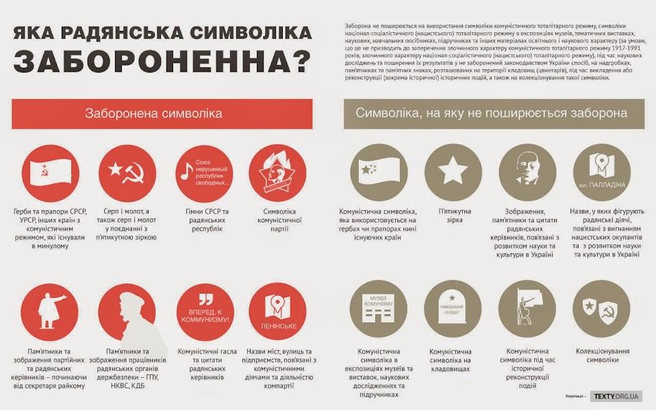 Яка радянська символіка заборонена