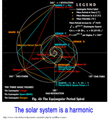 A remarkable discovery: All Solar system periods fit the Fibonacci series  and the Golden Ratio. Why Phi? | Tallbloke's Talkshop