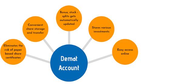 Demat अकाउंट क्या होता है? What is the Demat account in Hindi?