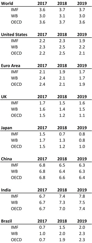 comparative-real-gdp-projections-2018