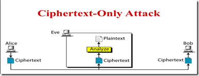 Ciphertext-only attack :
