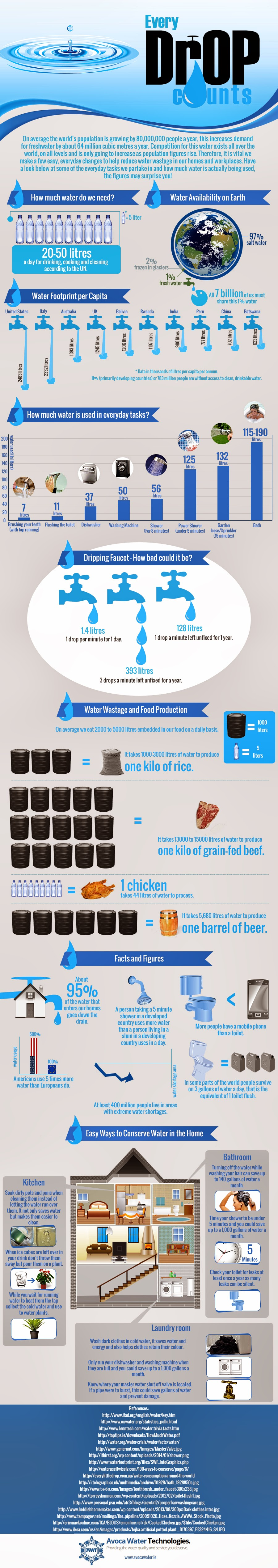 Image of Infographic on Water Wastage