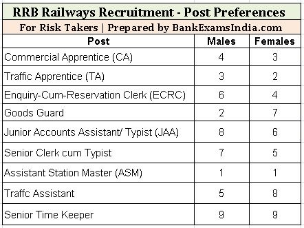 rrb-indian-railways-recruitment-post-preferences