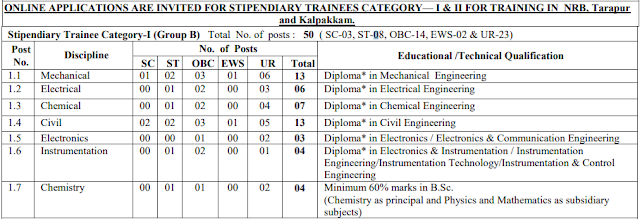 BARC Stipendiary Trainee Post Recruitment 2020 Notification , Apply Online Form
