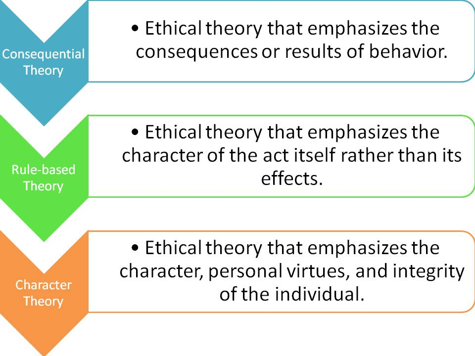 modified 5 question approach to ethical decision Each of the three philosophical approaches to ethical decision making__  to  the traditional approaches thereby producing a modified 5-question or tucker.