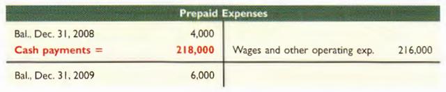 beban dibayar di muka - kas