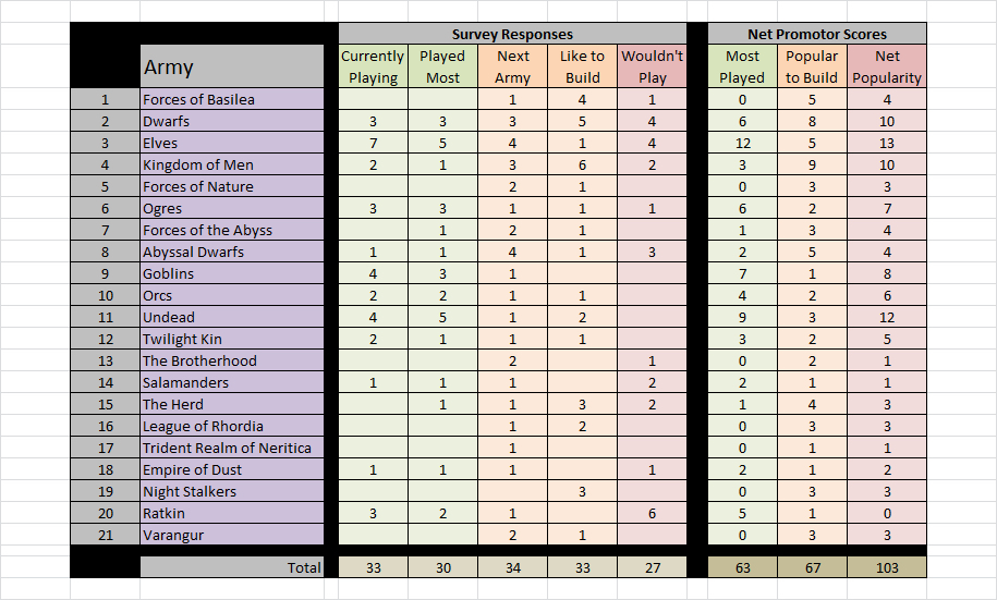 Fields of blood fob kings of war survey results for Table survey mict go th