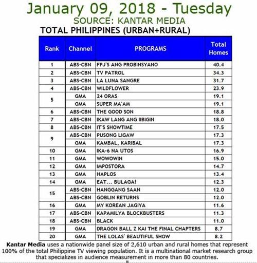 Kantar Media TV Ratings - Jan. 9, 2018