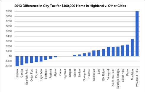 2016-09-16 Comparative City Property Taxes