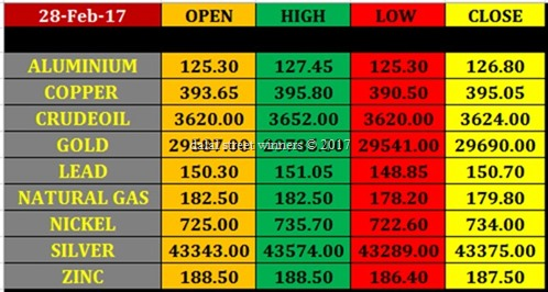 Today's commodity Market closing rates 27 feb 17