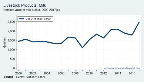 Agriculture Milk Output 2000-2017