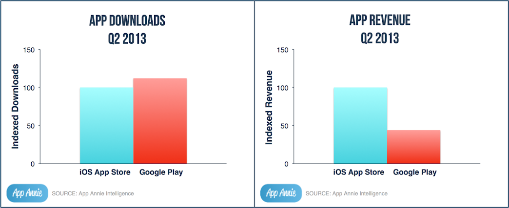 ioS App Store vs. Google Play