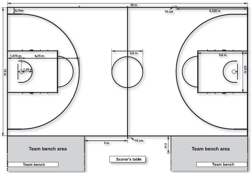 Gambar 2 Diagram lapangan basket