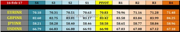 nse currency pivot levels for 16 feb 2017