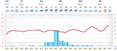 Das europäische Wettermodell sieht am Samstag um die 40 l/m²