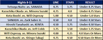 G1 Climax 30 Over/Under Star Ratings For Nights 8-11