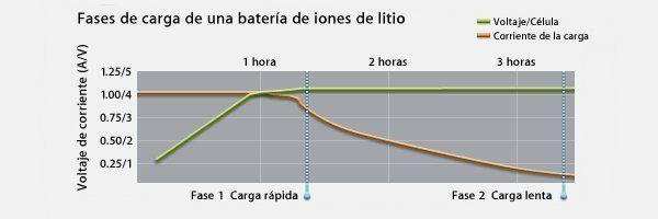 Comparativa de baterías LiPo y Ion-Litio