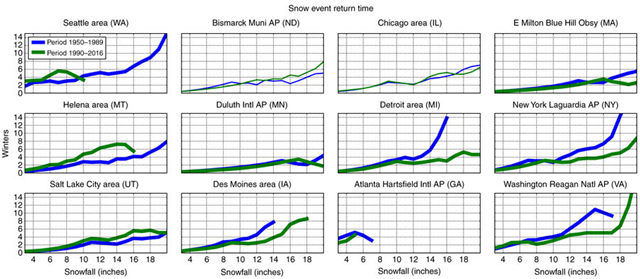 Major snowfalls in eastern US are becoming more frequent. The return period (y axis; 0 to 15 years) of varying snowfall events (x axis; 0 to 18 inches) for weather stations during two periods: cold Arctic (1950–1989; blue) and warm Arctic (1990–2016; green). Lower values indicate more frequent snowfalls (shorter return period). The time series that were found to be significantly different at the 95% confidence level are shown in bold lines and include Atlanta, Boston (Blue Hill), Des Moines, Detroit, Helena, New York, Salt Lake City, Seattle, and Washington. Graphic: Cohen, et al., 2018 / Nature Communications