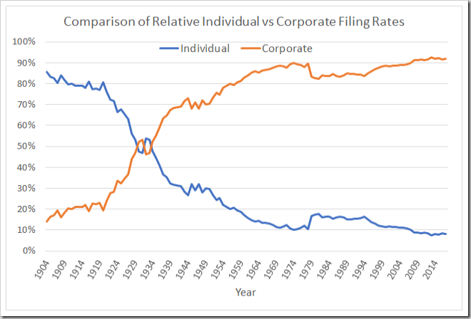 Individual vs corporate filing rates