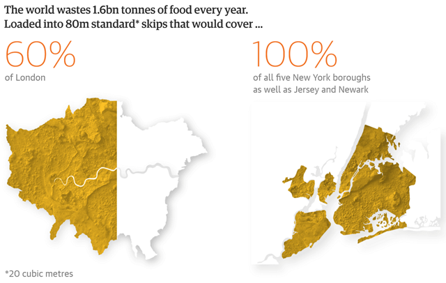 The world wastes 1.6 billion tons of food every year. Loaded into 80 million standard skips (20 cubic meters) this would cover 60 percent of London, or 100 percent of all five New York boroughs, as well as Jersey and Newark. Graphic: The Guardian