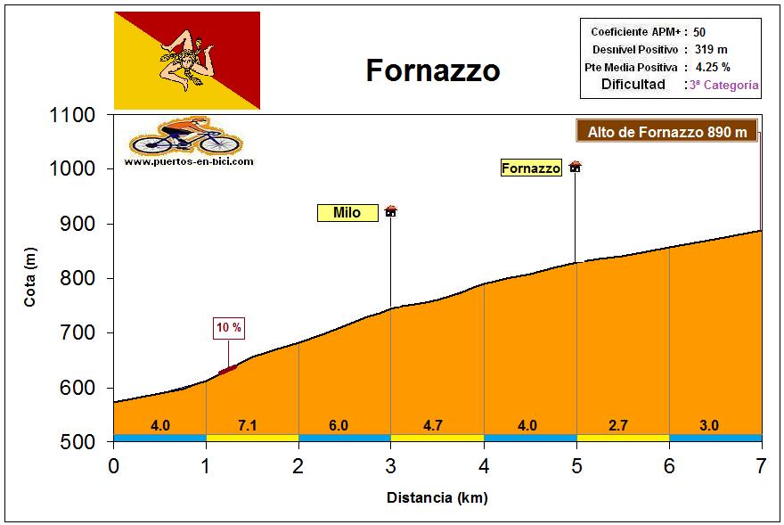 Altimetría Perfil Fornazzo