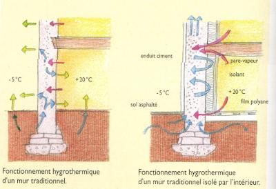Taux humidit c3 a9 maison ventana blog - Humidite dans une maison ...